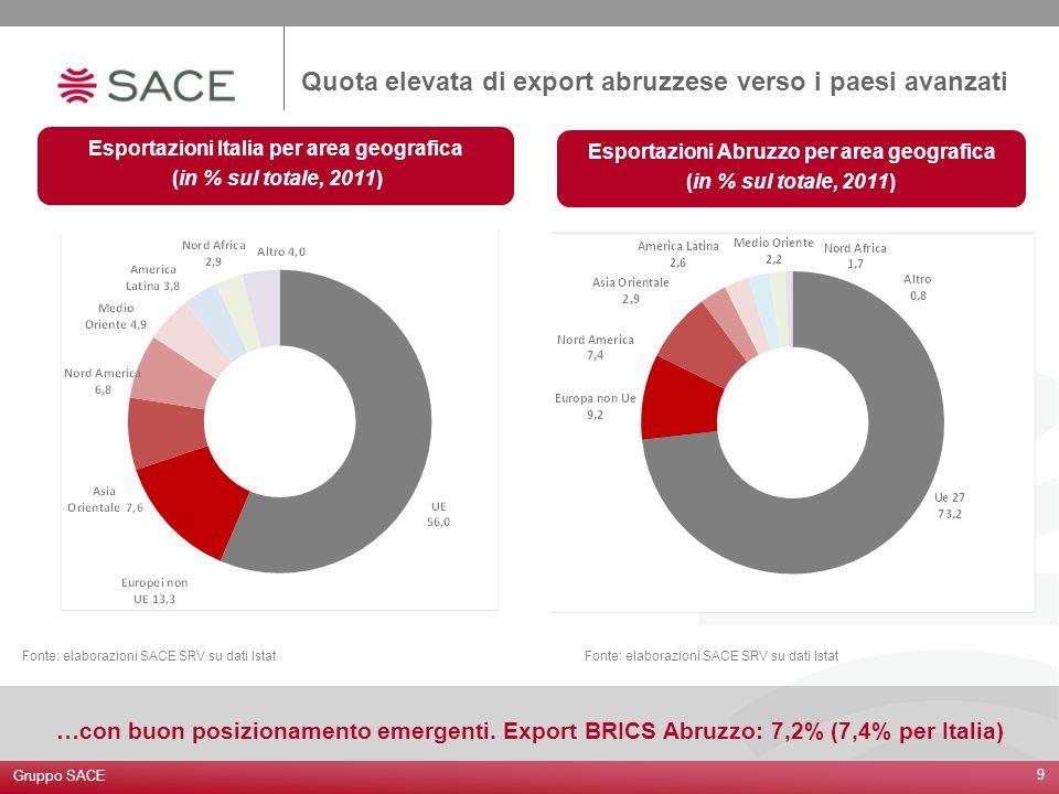Gruppo SACE 9 Quota elevata di export abruzzese verso i paesi avanzati Esportazioni Italia per area geografica (in % sul totale, 2011) Esportazioni Ab