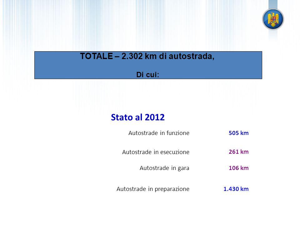 Stato al 2012 Autostrade in funzione505 km Autostrade in esecuzione Autostrade in gara 261 km 106 km Autostrade in preparazione1.430 km TOTALE – 2.302