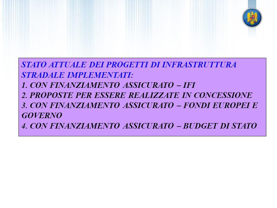STATO ATTUALE DEI PROGETTI DI INFRASTRUTTURA STRADALE IMPLEMENTATI: 1. CON FINANZIAMENTO ASSICURATO – IFI 2. PROPOSTE PER ESSERE REALIZZATE IN CONCESS