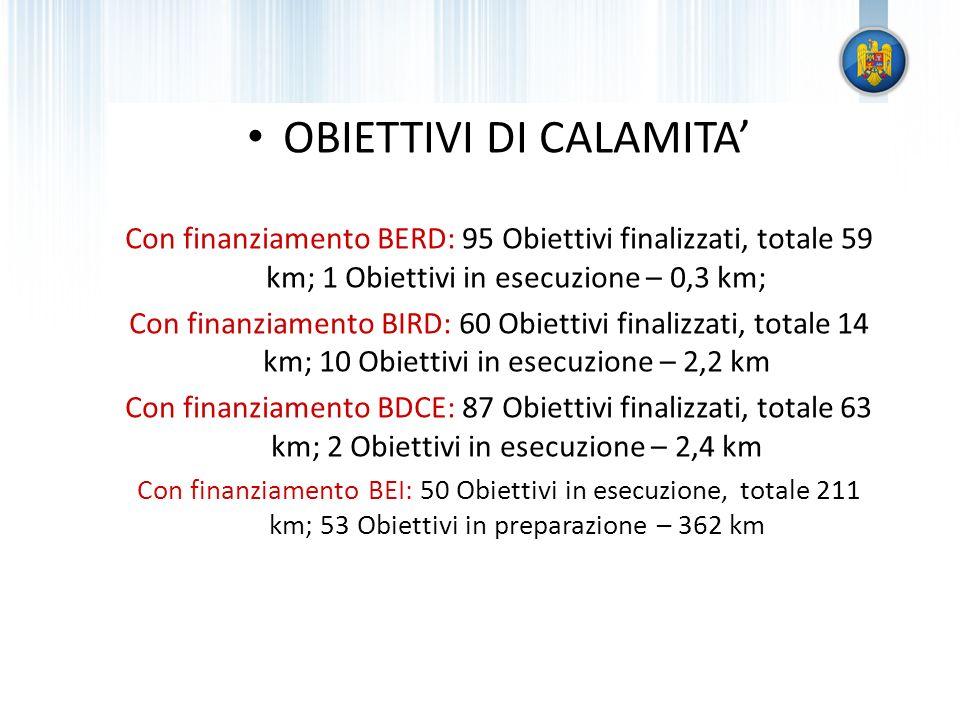 OBIETTIVI DI CALAMITA Con finanziamento BERD: 95 Obiettivi finalizzati, totale 59 km; 1 Obiettivi in esecuzione – 0,3 km; Con finanziamento BIRD: 60 O