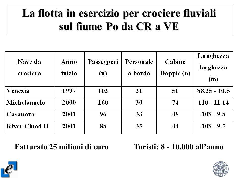 La flotta in esercizio per crociere fluviali sul fiume Po da CR a VE Fatturato 25 milioni di euro Turisti: 8 - 10.000 allanno