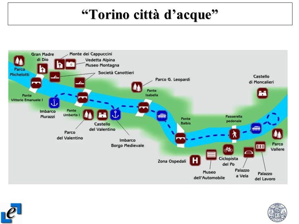 Torino città dacque