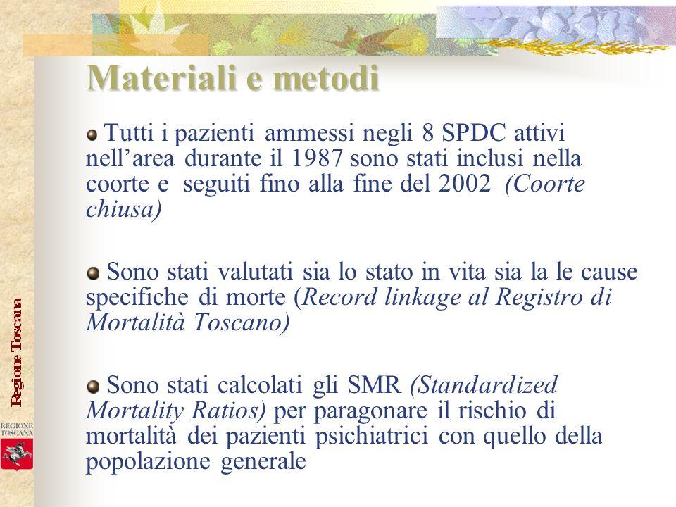 Materiali e metodi Tutti i pazienti ammessi negli 8 SPDC attivi nellarea durante il 1987 sono stati inclusi nella coorte e seguiti fino alla fine del