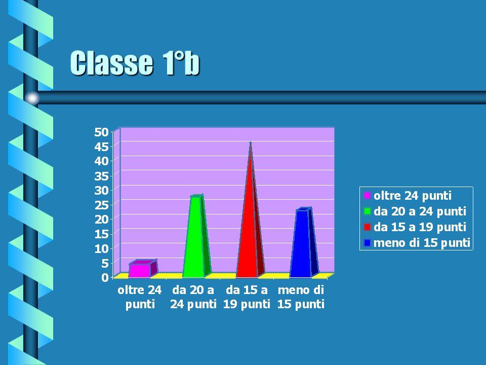 Classe 1°b