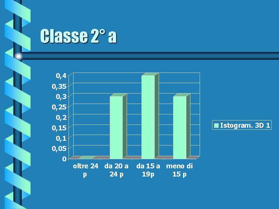Classe 2° a