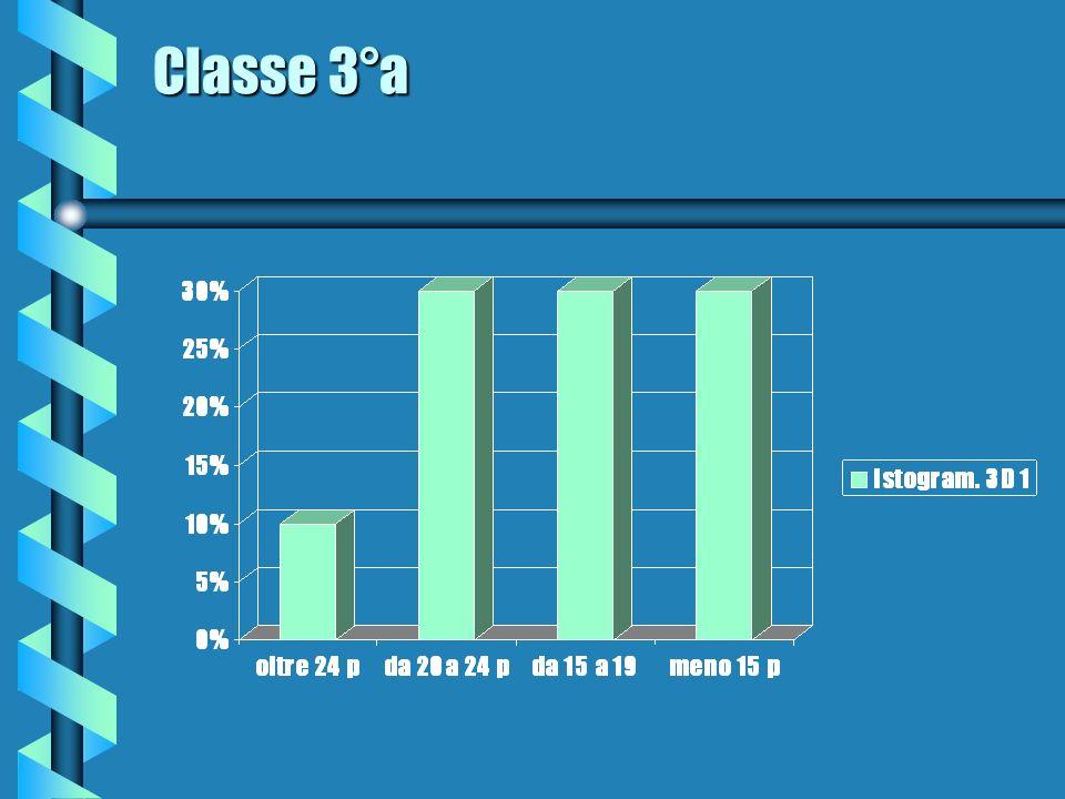 Classe 3°a Classe 3°a