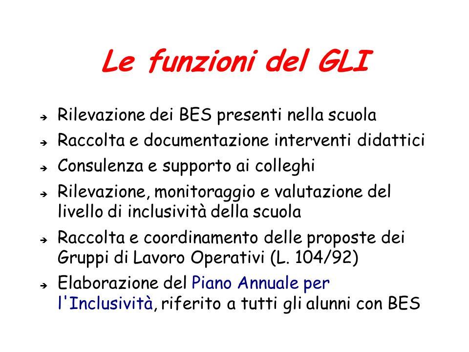 Le funzioni del GLI Rilevazione dei BES presenti nella scuola Raccolta e documentazione interventi didattici Consulenza e supporto ai colleghi Rilevaz