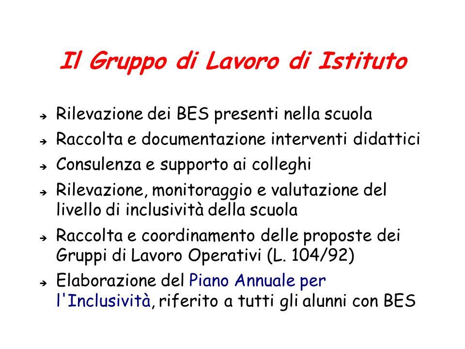 Il Gruppo di Lavoro di Istituto Rilevazione dei BES presenti nella scuola Raccolta e documentazione interventi didattici Consulenza e supporto ai coll