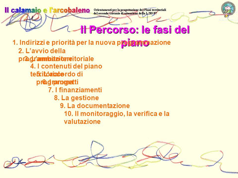 Il Percorso: le fasi del piano 1. Indirizzi e priorità per la nuova programmazione 2. Lavvio della programmazione 3. Lambito territoriale 4. I contenu