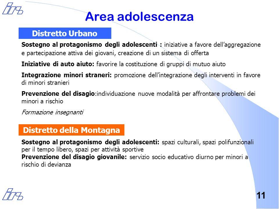 11 Area adolescenza Sostegno al protagonismo degli adolescenti : iniziative a favore dellaggregazione e partecipazione attiva dei giovani, creazione d