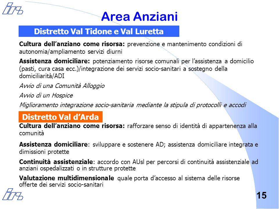 15 Area Anziani Cultura dellanziano come risorsa: prevenzione e mantenimento condizioni di autonomia/ampliamento servizi diurni Assistenza domiciliare
