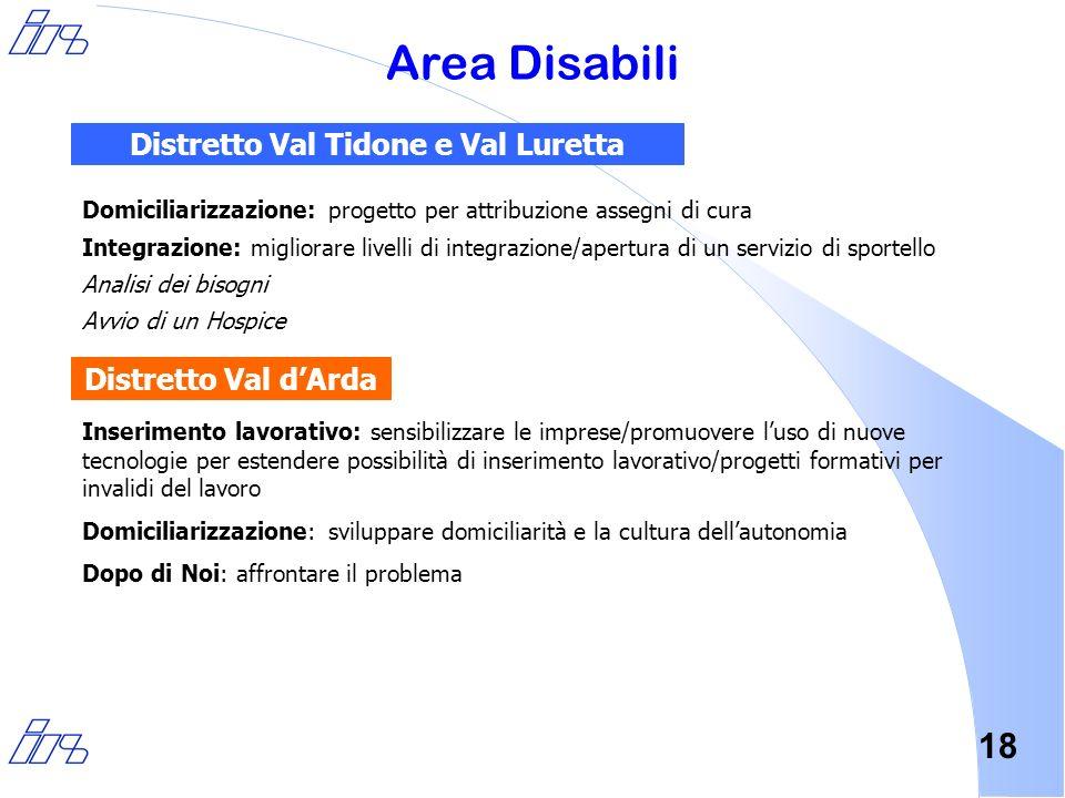 18 Area Disabili Domiciliarizzazione: progetto per attribuzione assegni di cura Integrazione: migliorare livelli di integrazione/apertura di un serviz