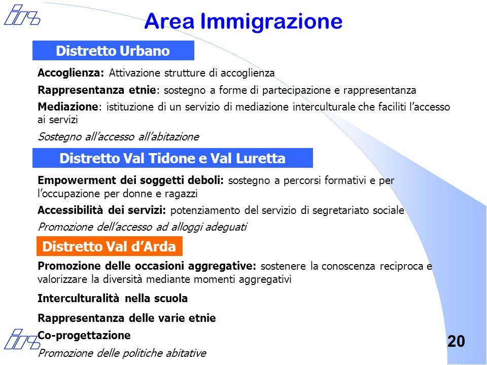 20 Area Immigrazione Accoglienza: Attivazione strutture di accoglienza Rappresentanza etnie: sostegno a forme di partecipazione e rappresentanza Media