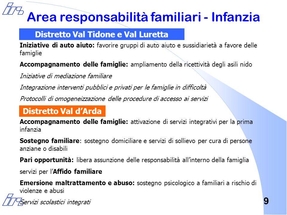 9 Area responsabilità familiari - Infanzia Iniziative di auto aiuto: favorire gruppi di auto aiuto e sussidiarietà a favore delle famiglie Accompagnam