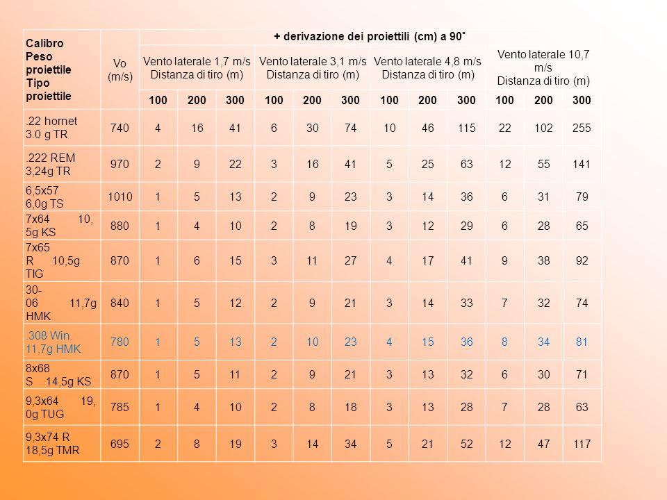Calibro Peso proiettile Tipo proiettile Vo (m/s) + derivazione dei proiettili (cm) a 90° Vento laterale 1,7 m/s Distanza di tiro (m) Vento laterale 3,1 m/s Distanza di tiro (m) Vento laterale 4,8 m/s Distanza di tiro (m) Vento laterale 10,7 m/s Distanza di tiro (m) 100200300100200300100200300100200300.22 hornet 3.0 g TR 7404164163074104611522102255.222 REM 3,24g TR 970292231641525631255141 6,5x57 6,0g TS 1010151329233143663179 7x64 10, 5g KS 880141028193122962865 7x65 R 10,5g TIG 8701615311274174193892 30- 06 11,7g HMK 840151229213143373274.308 Win.