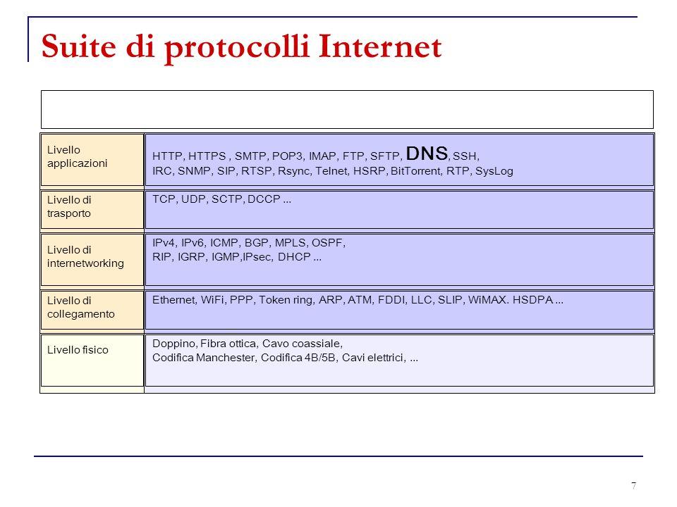 7 Livello applicazioni HTTP, HTTPS, SMTP, POP3, IMAP, FTP, SFTP, DNS, SSH, IRC, SNMP, SIP, RTSP, Rsync, Telnet, HSRP, BitTorrent, RTP, SysLog Livello