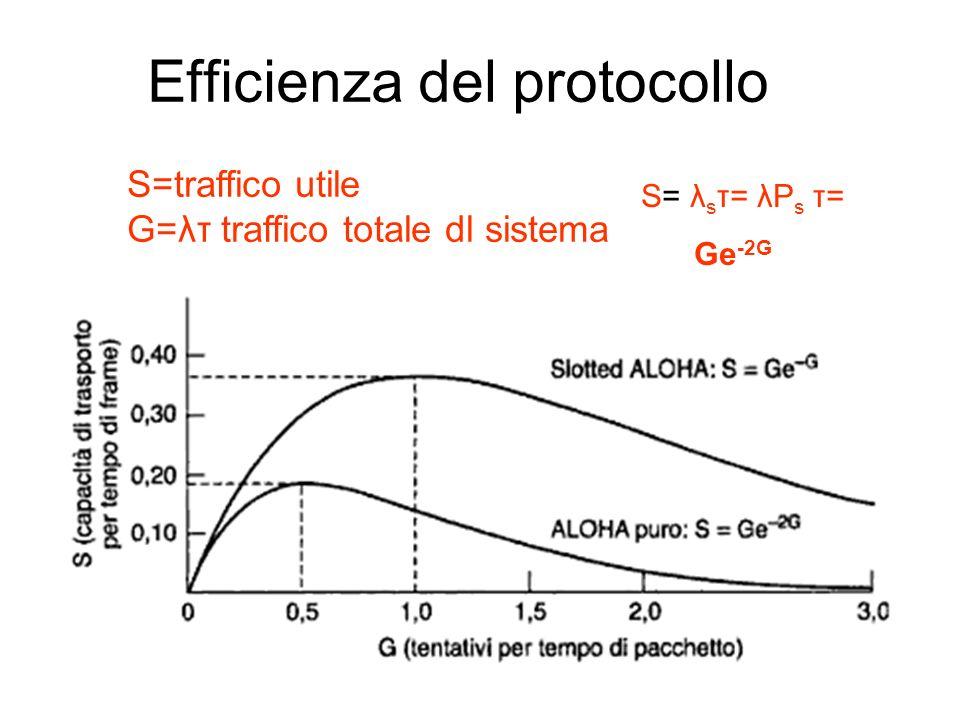 S=traffico utile G=λτ traffico totale dl sistema Efficienza del protocollo S= λ s τ= λP s τ= Ge -2G