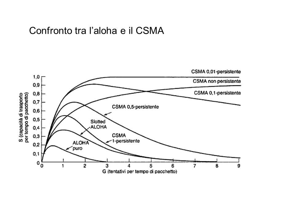 Confronto tra laloha e il CSMA