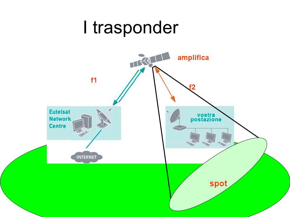 I trasponder f1 f2 amplifica spot