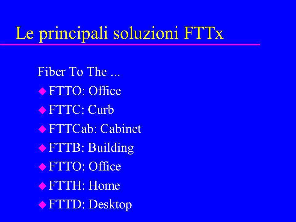 Le principali soluzioni FTTx Fiber To The... u FTTO: Office u FTTC: Curb u FTTCab: Cabinet u FTTB: Building u FTTO: Office u FTTH: Home u FTTD: Deskto