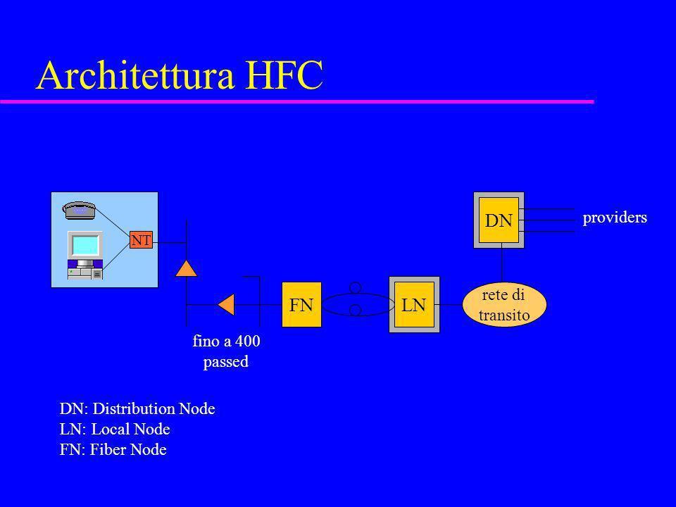 Architettura HFC LN NT FN rete di transito DN providers fino a 400 passed DN: Distribution Node LN: Local Node FN: Fiber Node
