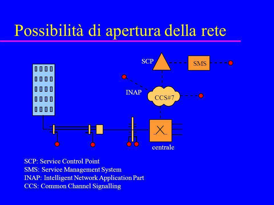 Possibilità di apertura della rete centrale SCP CCS#7 INAP SMS SCP: Service Control Point SMS: Service Management System INAP: Intelligent Network App