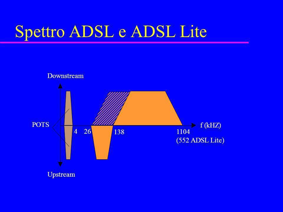 Spettro ADSL e ADSL Lite f (kHZ) Downstream Upstream 26 1104 (552 ADSL Lite) POTS 138 4