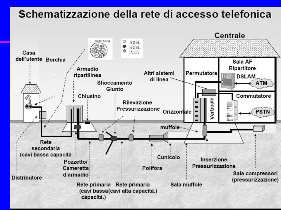 I vantaggi di ADSL u Rapidità: non bisogna scavare u Costi: utilizzo dellinfrastruttura esistente u Sfruttamento del local loop unbundling u Naturalmente vicino al modello Web browsing