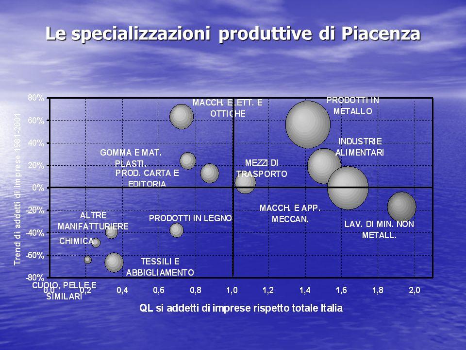 Le specializzazioni produttive di Piacenza