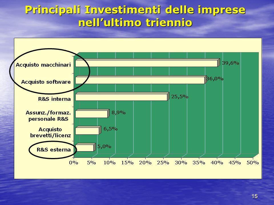 15 Principali Investimenti delle imprese nellultimo triennio
