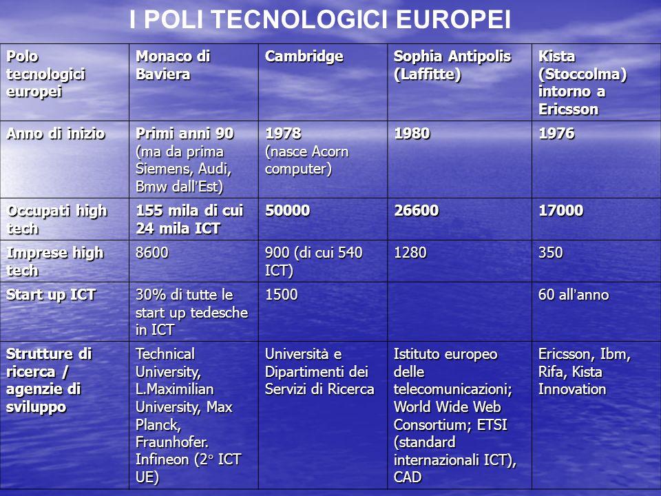 Polo tecnologici europei Monaco di Baviera Cambridge Sophia Antipolis (Laffitte) Kista (Stoccolma) intorno a Ericsson Anno di inizio Primi anni 90 (ma da prima Siemens, Audi, Bmw dall Est) 1978 (nasce Acorn computer) 19801976 Occupati high tech 155 mila di cui 24 mila ICT 500002660017000 Imprese high tech 8600 900 (di cui 540 ICT) 1280350 Start up ICT 30% di tutte le start up tedesche in ICT 1500 60 all anno Strutture di ricerca / agenzie di sviluppo Technical University, L.Maximilian University, Max Planck, Fraunhofer.
