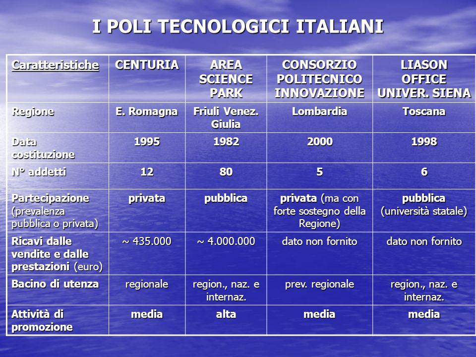 I POLI TECNOLOGICI ITALIANI CaratteristicheCENTURIA AREA SCIENCE PARK CONSORZIO POLITECNICO INNOVAZIONE LIASON OFFICE UNIVER.