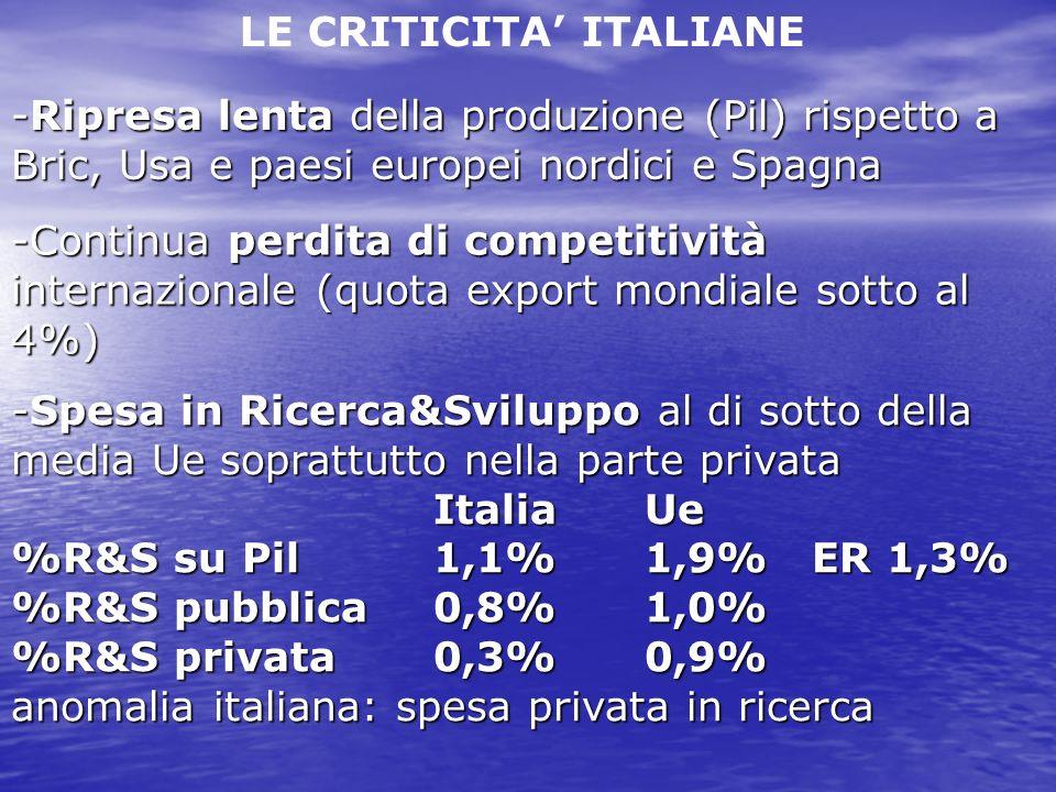 -Ripresa lenta della produzione (Pil) rispetto a Bric, Usa e paesi europei nordici e Spagna LE CRITICITA ITALIANE -Continua perdita di competitività internazionale (quota export mondiale sotto al 4%) -Spesa in Ricerca&Sviluppo al di sotto della media Ue soprattutto nella parte privata ItaliaUe %R&S su Pil1,1%1,9% ER 1,3% %R&S pubblica0,8%1,0% %R&S privata0,3%0,9% anomalia italiana: spesa privata in ricerca