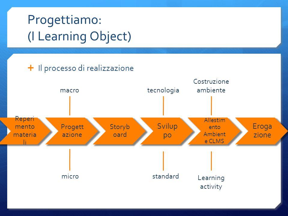 Progettiamo: (I Learning Object) Il processo di realizzazione Reperi mento materia li Progett azione Storyb oard Svilup po Allestim ento Ambient e CLM