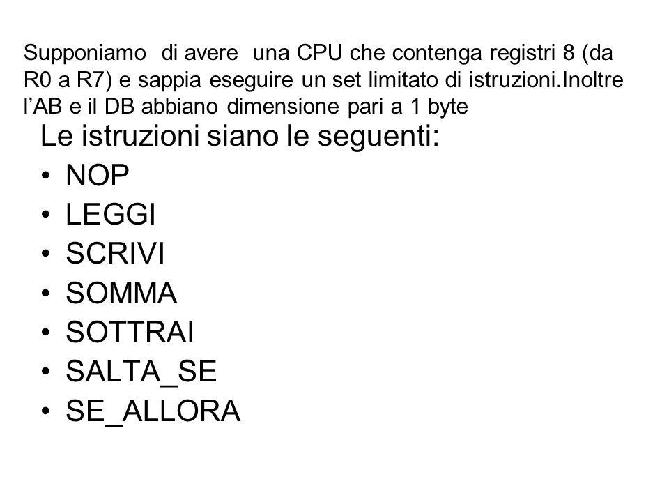Supponiamo di avere una CPU che contenga registri 8 (da R0 a R7) e sappia eseguire un set limitato di istruzioni.Inoltre lAB e il DB abbiano dimension