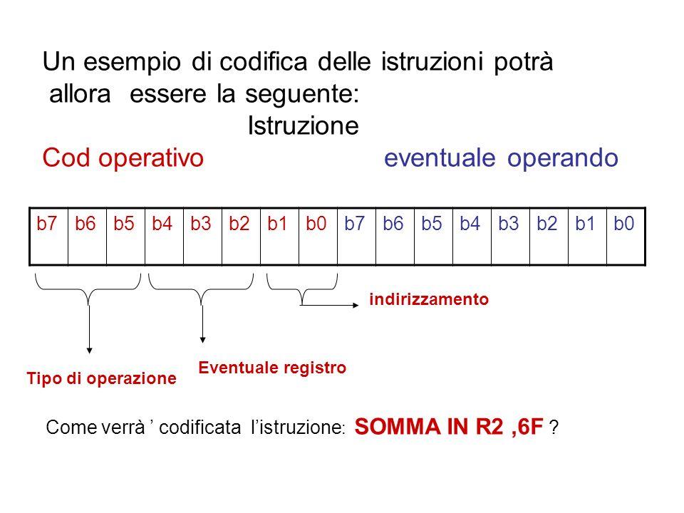 Un esempio di codifica delle istruzioni potrà allora essere la seguente: Istruzione Cod operativoeventuale operando b7b6b5b4b3b2b1b0b7b6b5b4b3b2b1b0 T