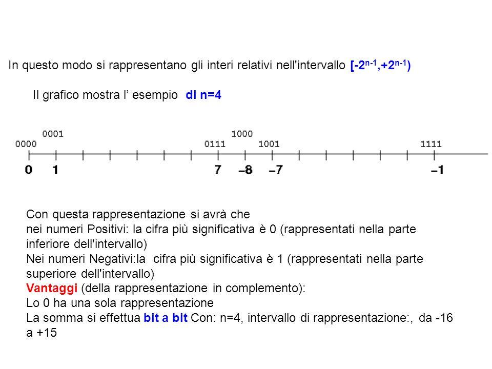 Con questa rappresentazione si avrà che nei numeri Positivi: la cifra più significativa è 0 (rappresentati nella parte inferiore dell intervallo) Nei numeri Negativi:la cifra più significativa è 1 (rappresentati nella parte superiore dell intervallo) Vantaggi (della rappresentazione in complemento): Lo 0 ha una sola rappresentazione La somma si effettua bit a bit Con: n=4, intervallo di rappresentazione:, da -16 a +15 In questo modo si rappresentano gli interi relativi nell intervallo [-2 n-1,+2 n-1 ) Il grafico mostra l esempio di n=4