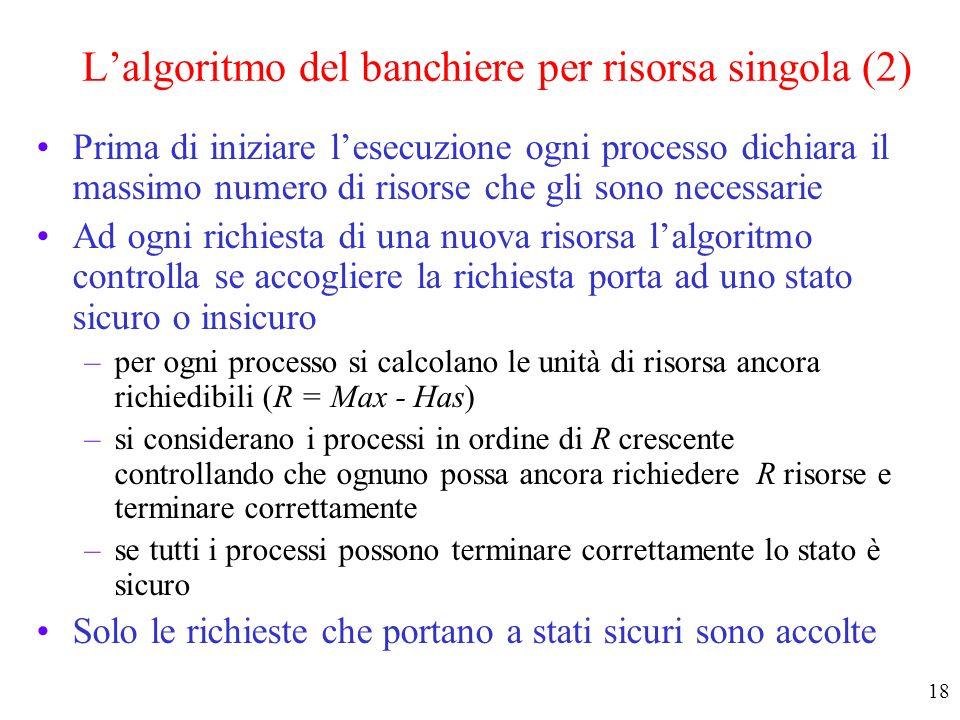 17 Lalgoritmo del banchiere per risorsa singola (1) Tre stati di allocazione delle risorse –(a) sicuro –(b) sicuro –(c) insicuro (a) (b) (c)