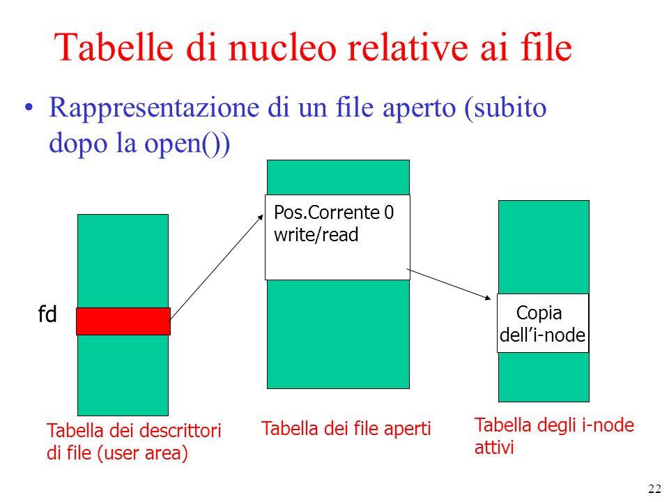 22 Tabella dei file aperti Copia delli-node Tabella degli i-node attivi Tabella dei descrittori di file (user area) fd Pos.Corrente 0 write/read Tabelle di nucleo relative ai file Rappresentazione di un file aperto (subito dopo la open())
