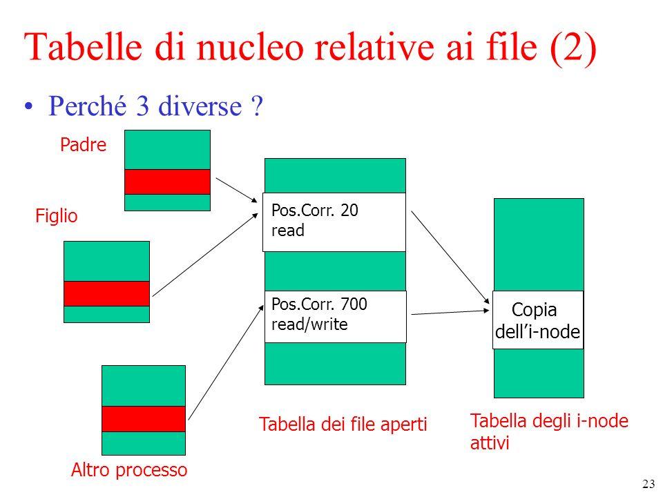 23 Tabella dei file aperti Copia delli-node Tabella degli i-node attivi Altro processo Tabelle di nucleo relative ai file (2) Perché 3 diverse .
