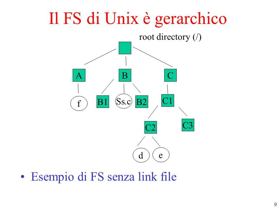 9 ABC f B1B2 Ss.c C1 C2 e d root directory (/) C3 Il FS di Unix è gerarchico Esempio di FS senza link file