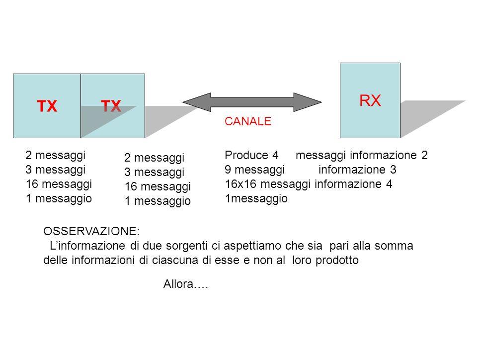 TX RX CANALE TX 2 messaggi 3 messaggi 16 messaggi 1 messaggio 2 messaggi 3 messaggi 16 messaggi 1 messaggio Produce 4 messaggi informazione 2 9 messaggi informazione 3 16x16 messaggi informazione 4 1messaggio OSSERVAZIONE: Linformazione di due sorgenti ci aspettiamo che sia pari alla somma delle informazioni di ciascuna di esse e non al loro prodotto Allora….