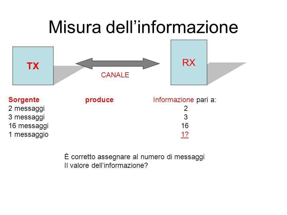 Misura dellinformazione TX RX CANALE Sorgente 2 messaggi 3 messaggi 16 messaggi 1 messaggio produceInformazione pari a: 2 3 16 1.