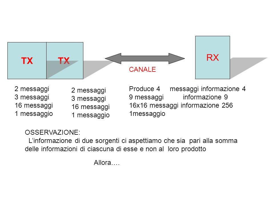 TX RX CANALE TX 2 messaggi 3 messaggi 16 messaggi 1 messaggio 2 messaggi 3 messaggi 16 messaggi 1 messaggio Produce 4 messaggi informazione 4 9 messaggi informazione 9 16x16 messaggi informazione 256 1messaggio OSSERVAZIONE: Linformazione di due sorgenti ci aspettiamo che sia pari alla somma delle informazioni di ciascuna di esse e non al loro prodotto Allora….