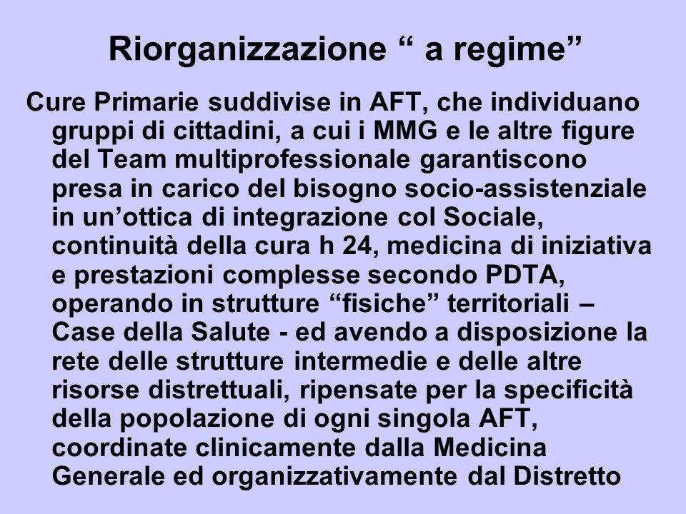 Riorganizzazione a regime Cure Primarie suddivise in AFT, che individuano gruppi di cittadini, a cui i MMG e le altre figure del Team multiprofessiona