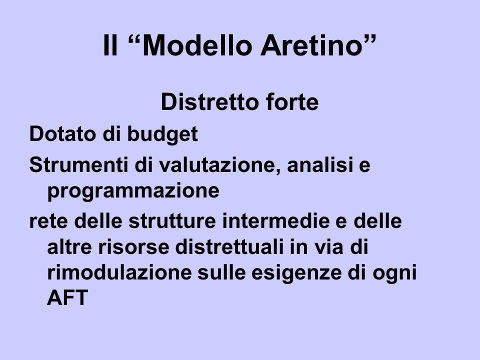 Il Modello Aretino Distretto forte Dotato di budget Strumenti di valutazione, analisi e programmazione rete delle strutture intermedie e delle altre r