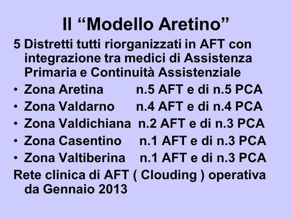 Il Modello Aretino 5 Distretti tutti riorganizzati in AFT con integrazione tra medici di Assistenza Primaria e Continuità Assistenziale Zona Aretina n