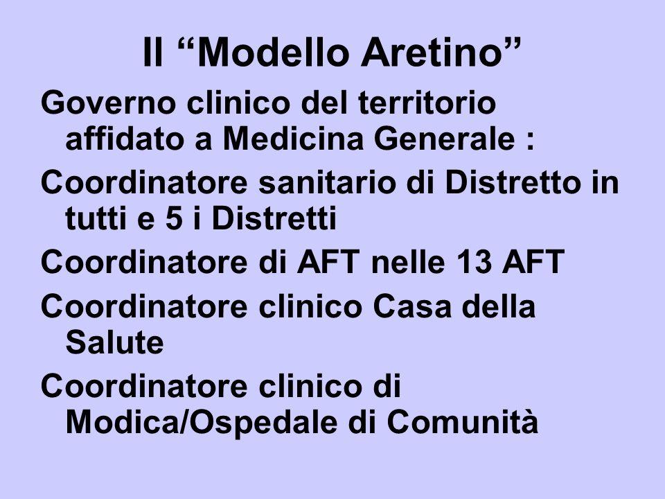 Il Modello Aretino Governo clinico del territorio affidato a Medicina Generale : Coordinatore sanitario di Distretto in tutti e 5 i Distretti Coordina