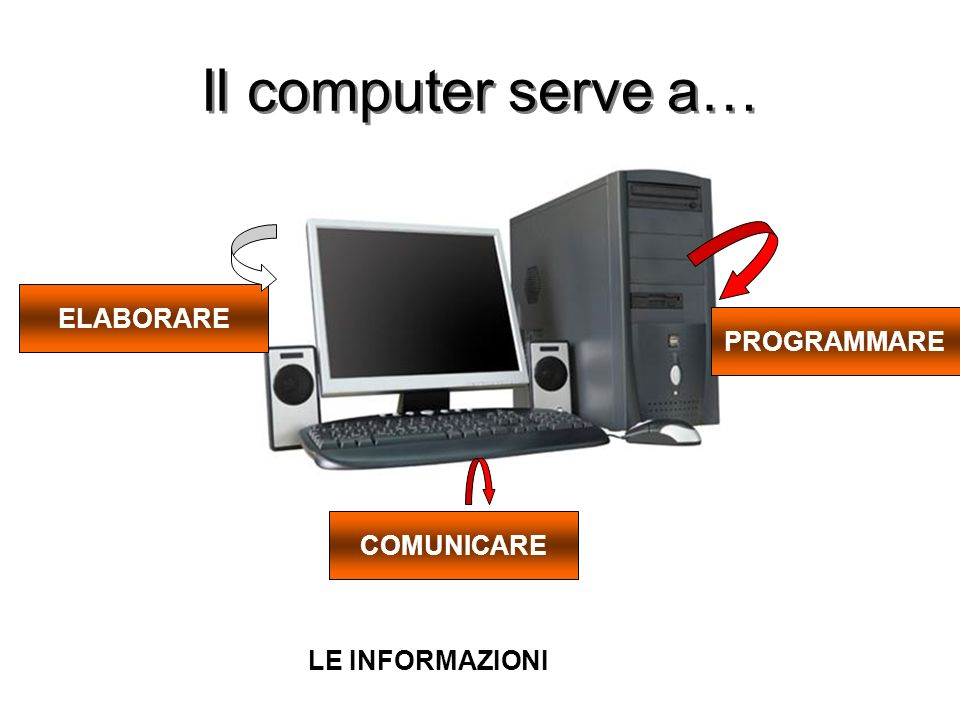 Il computer serve a… ELABORARE COMUNICARE PROGRAMMARE LE INFORMAZIONI