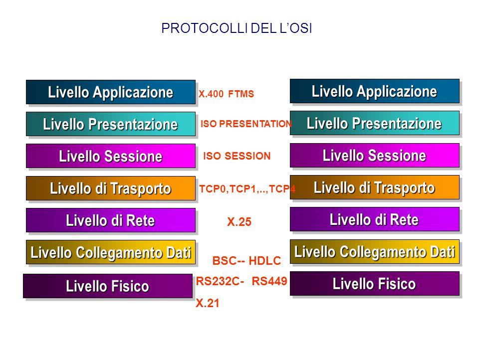 Livello Fisico Livello Fisico Livello Applicazione Livello Presentazione Livello Sessione Livello Collegamento Dati Livello di Trasporto Livello di Rete Livello di Rete Livello Applicazione Livello LLC Livello Fisico Livello Fisico Livello di Trasporto Livello di Rete Livello di Rete IP,ICMP,IGMP, SLIP,ARP,RARP LLC 802.2 TCP, UDP TELNET FTP,SMTP POP3,HTTP, RIP PROTOCOLLI NELLE RETI LOCALI Livello MAC } {